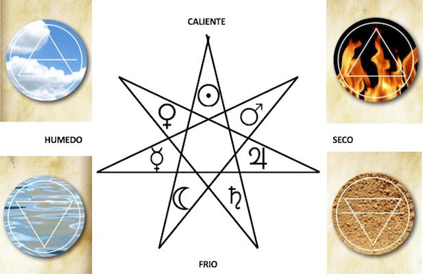 Paso del Mito al Logos. Teoria de los cuatro elementos